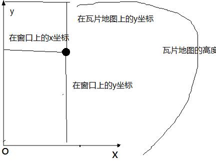 用瓦片地图《一》